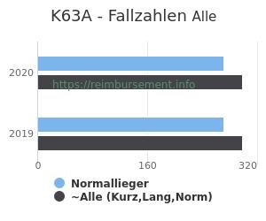 Anzahl aller Patienten und Normallieger mit der DRG K63A