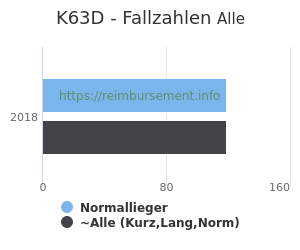 Anzahl aller Patienten und Normallieger mit der DRG K63D