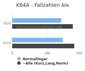 Anzahl aller Patienten und Normallieger mit der DRG K64A