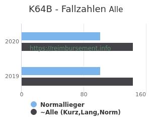 Anzahl aller Patienten und Normallieger mit der DRG K64B