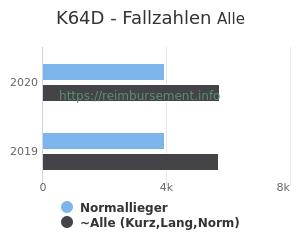 Anzahl aller Patienten und Normallieger mit der DRG K64D