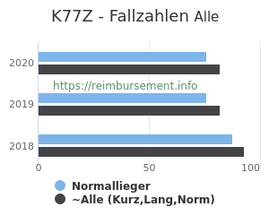 Anzahl aller Patienten und Normallieger mit der DRG K77Z