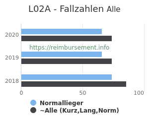 Anzahl aller Patienten und Normallieger mit der DRG L02A
