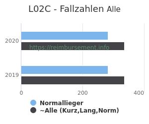 Anzahl aller Patienten und Normallieger mit der DRG L02C