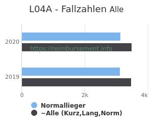 Anzahl aller Patienten und Normallieger mit der DRG L04A