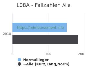 Anzahl aller Patienten und Normallieger mit der DRG L08A