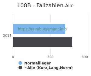 Anzahl aller Patienten und Normallieger mit der DRG L08B