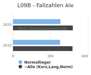 Anzahl aller Patienten und Normallieger mit der DRG L09B