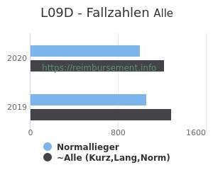Anzahl aller Patienten und Normallieger mit der DRG L09D