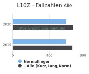Anzahl aller Patienten und Normallieger mit der DRG L10Z