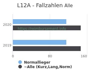 Anzahl aller Patienten und Normallieger mit der DRG L12A