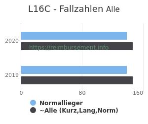 Anzahl aller Patienten und Normallieger mit der DRG L16C