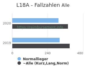 Anzahl aller Patienten und Normallieger mit der DRG L18A