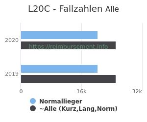 Anzahl aller Patienten und Normallieger mit der DRG L20C