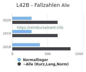 Anzahl aller Patienten und Normallieger mit der DRG L42B