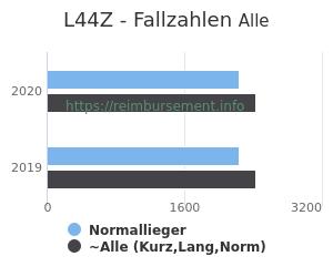 Anzahl aller Patienten und Normallieger mit der DRG L44Z