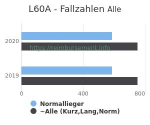 Anzahl aller Patienten und Normallieger mit der DRG L60A