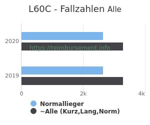Anzahl aller Patienten und Normallieger mit der DRG L60C