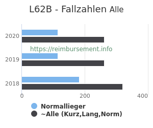 Anzahl aller Patienten und Normallieger mit der DRG L62B