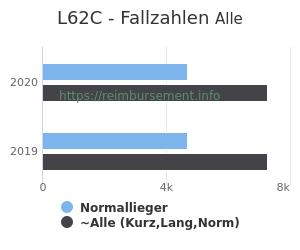 Anzahl aller Patienten und Normallieger mit der DRG L62C