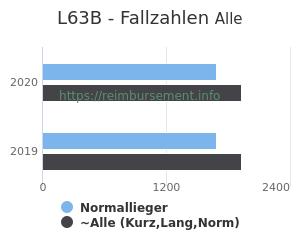 Anzahl aller Patienten und Normallieger mit der DRG L63B