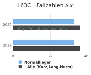 Anzahl aller Patienten und Normallieger mit der DRG L63C