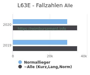 Anzahl aller Patienten und Normallieger mit der DRG L63E