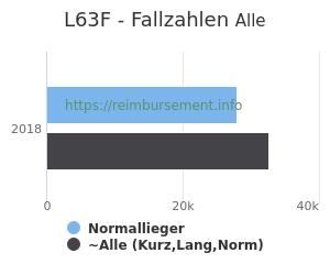 Anzahl aller Patienten und Normallieger mit der DRG L63F