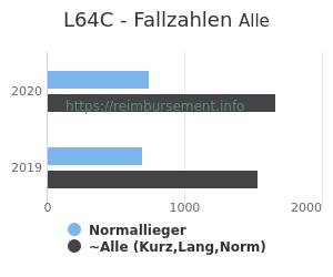 Anzahl aller Patienten und Normallieger mit der DRG L64C