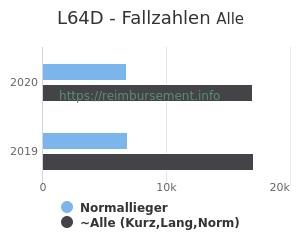 Anzahl aller Patienten und Normallieger mit der DRG L64D