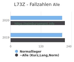 Anzahl aller Patienten und Normallieger mit der DRG L73Z