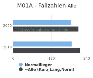 Anzahl aller Patienten und Normallieger mit der DRG M01A