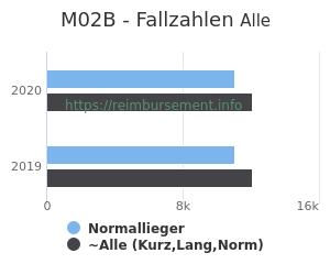 Anzahl aller Patienten und Normallieger mit der DRG M02B