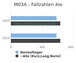 Anzahl aller Patienten und Normallieger mit der DRG M03A