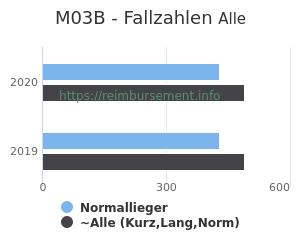 Anzahl aller Patienten und Normallieger mit der DRG M03B