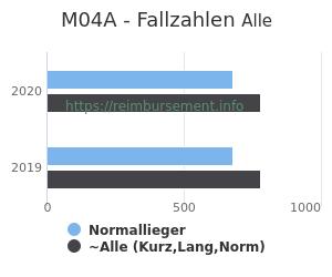 Anzahl aller Patienten und Normallieger mit der DRG M04A
