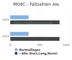 Anzahl aller Patienten und Normallieger mit der DRG M04C