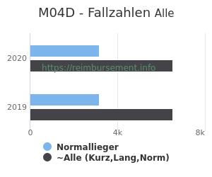 Anzahl aller Patienten und Normallieger mit der DRG M04D