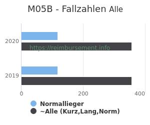 Anzahl aller Patienten und Normallieger mit der DRG M05B