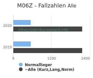 Anzahl aller Patienten und Normallieger mit der DRG M06Z