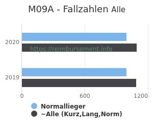 Anzahl aller Patienten und Normallieger mit der DRG M09A