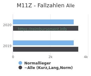 Anzahl aller Patienten und Normallieger mit der DRG M11Z