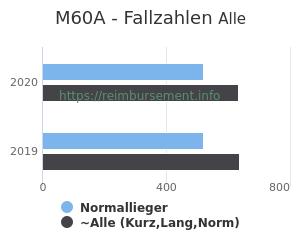 Anzahl aller Patienten und Normallieger mit der DRG M60A