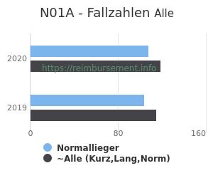 Anzahl aller Patienten und Normallieger mit der DRG N01A