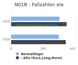 Anzahl aller Patienten und Normallieger mit der DRG N01B