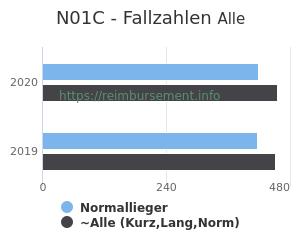 Anzahl aller Patienten und Normallieger mit der DRG N01C