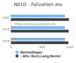 Anzahl aller Patienten und Normallieger mit der DRG N01D