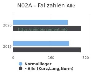 Anzahl aller Patienten und Normallieger mit der DRG N02A