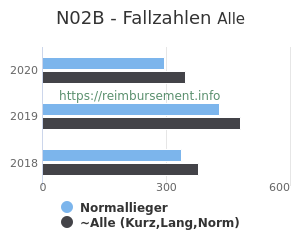 Anzahl aller Patienten und Normallieger mit der DRG N02B