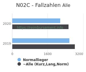 Anzahl aller Patienten und Normallieger mit der DRG N02C